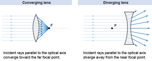 divergingconverginglenses