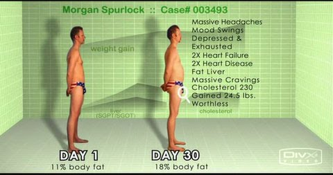 Super Size Me Summary Statistics on Morgan Spurlock; Body Change from Day 1 to End of Experiment